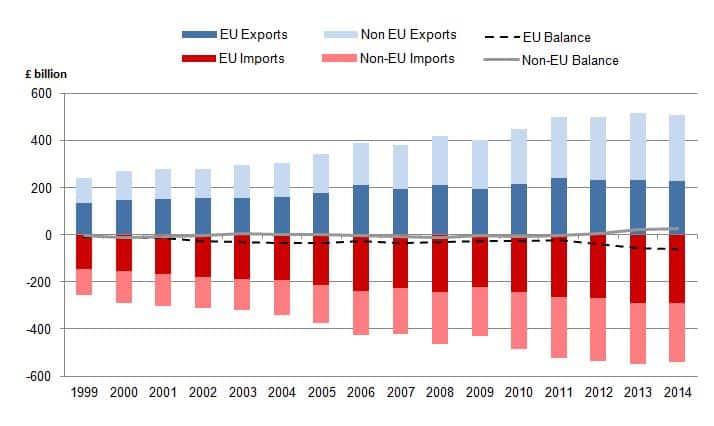 Brexit-Auswirkungen auf den E-Commerce | Blogmarks | E-Commerce-Blog