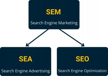 Grafik Search Engine Marketing