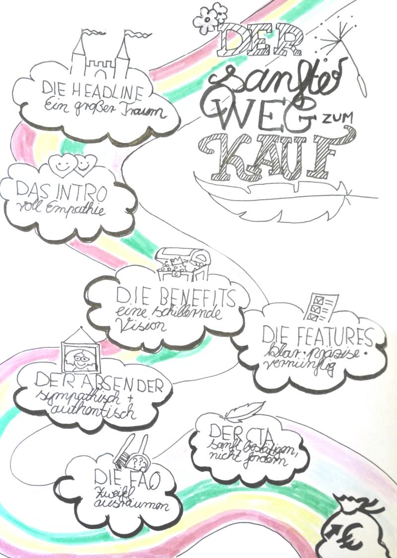 Bessere Verkaufstexte schreiben | Blogmarks | Textmatters