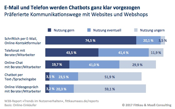 Chatbots im E-Commerce | Blogmarks | Fittkau & Maaß