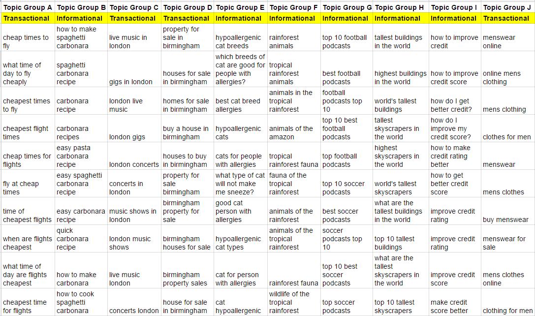 Nutzen von Keywords | Blogmarks | Moz