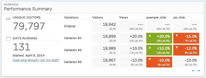 Conversion Rate Optimization | Blogmarks | Online Marketing