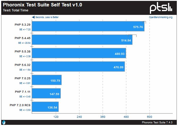 Benchmarktest PHP-Versionen 2