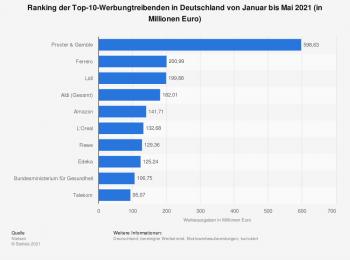 Ranking der Top 10 Werbungtreibenden in Deutschland von Januar bis Mai 2021