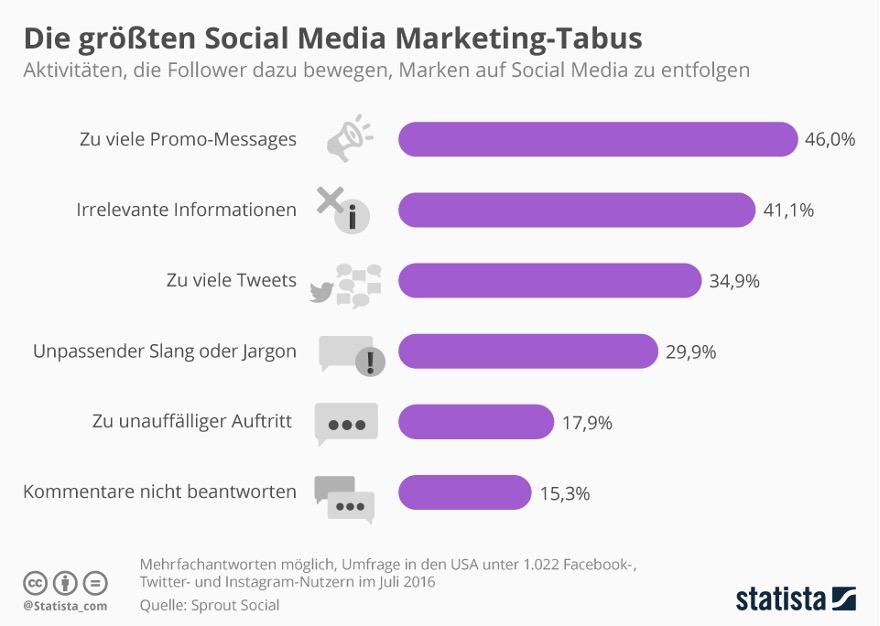 Die größten Social Media Marketing-Tabus